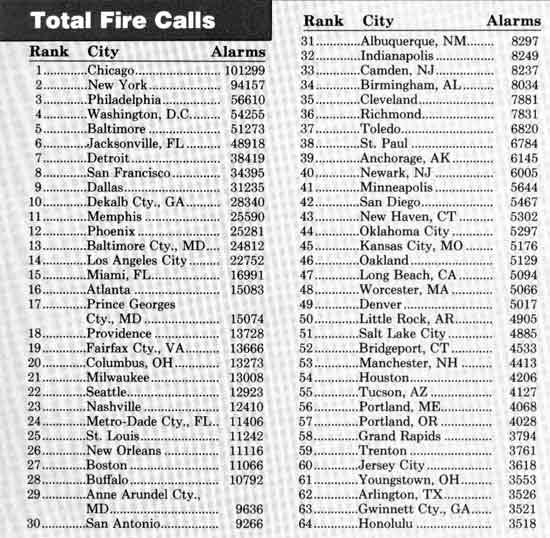 Total Calls