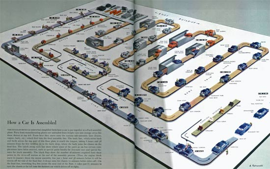 Car Assembly Line Diagram | www.pixshark.com - Images ...