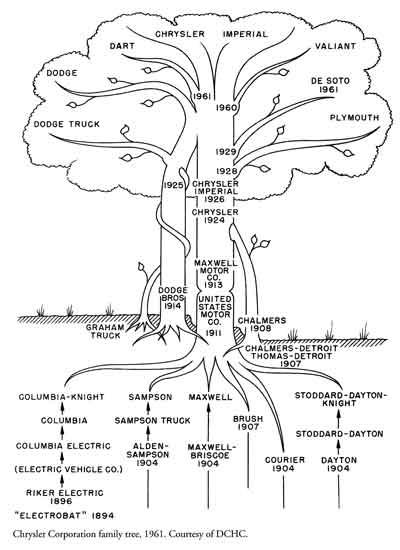 Chrysler Family Tree