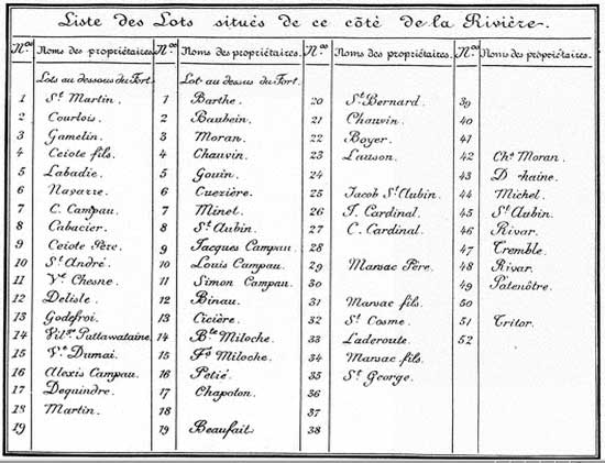 1796 Detroit French farmers list